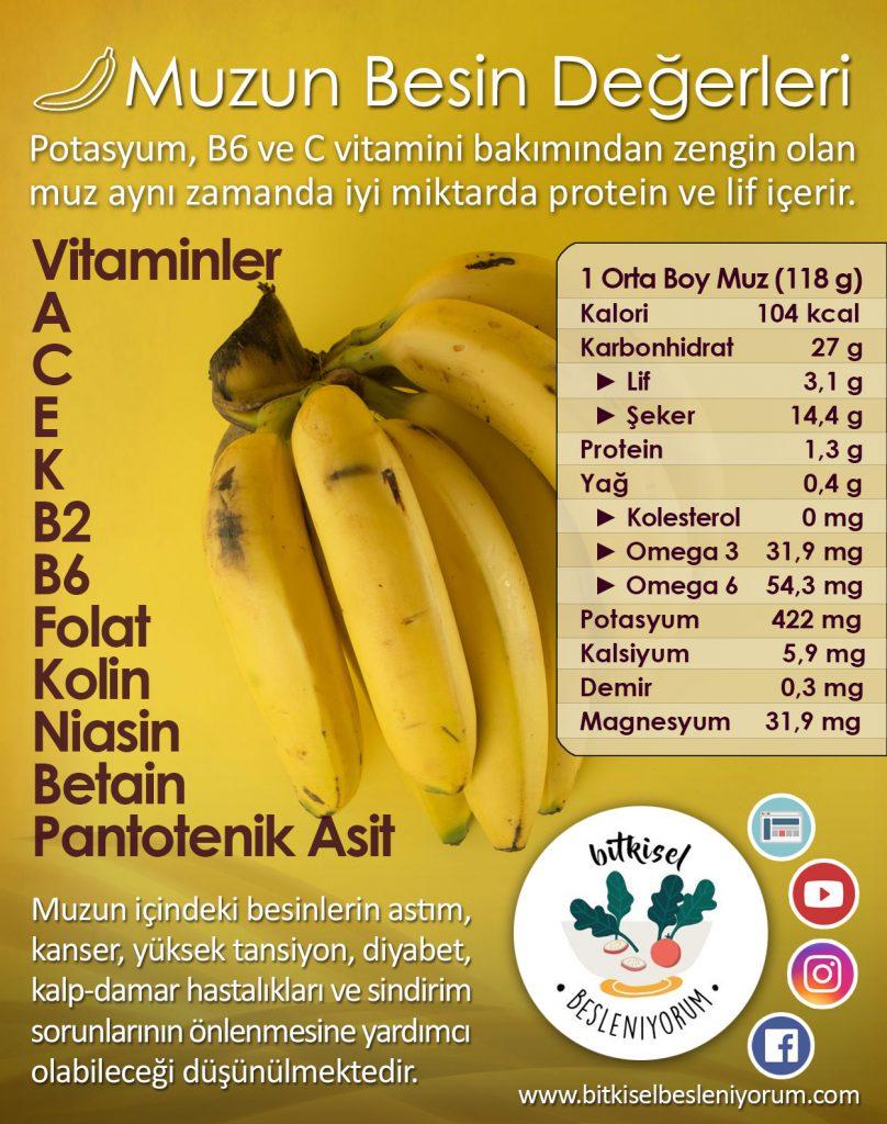 muz besin değerleri
