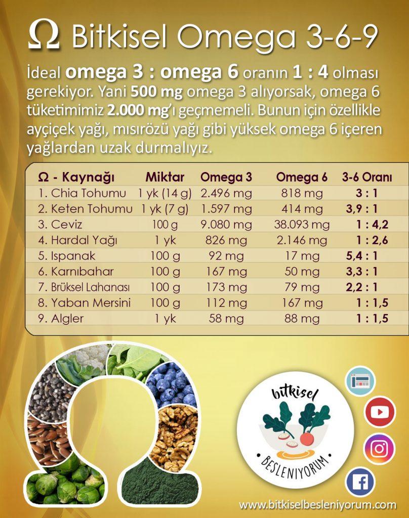 omega 3 nelerde bulunur , bu tablodan miktarları ve oranları görebilirsiniz
